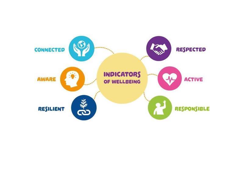 wellbeing indicators.jpg